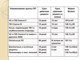 Лекарственный рецепт 2